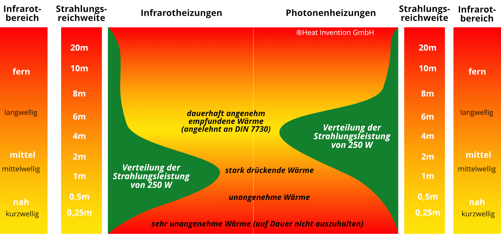 Infrarotheizungen und deren Strahlung